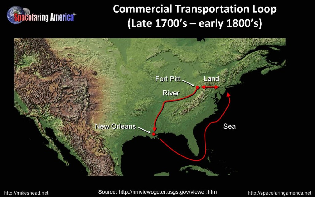 US commercial transportation loop (late 1700s – early 1800s)