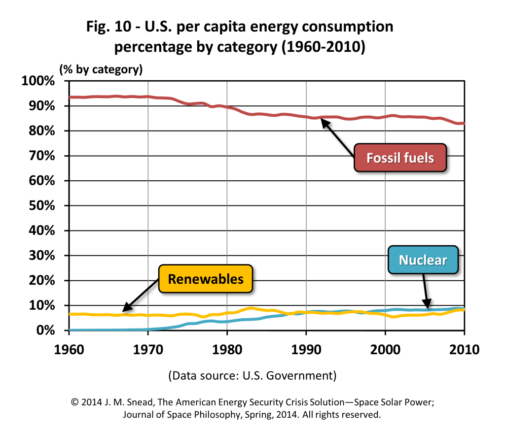 Figure 10 – U.S. per capita energy consumption percentage by category (1960–2010)