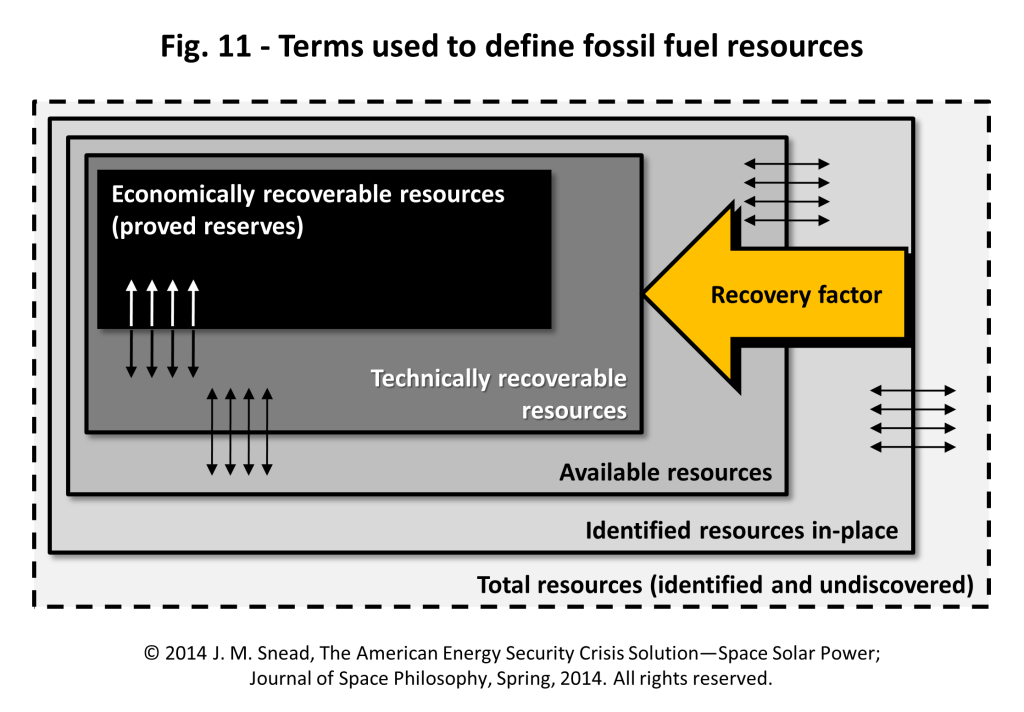 Figure 11 – Terms used to define fossil fuel resources