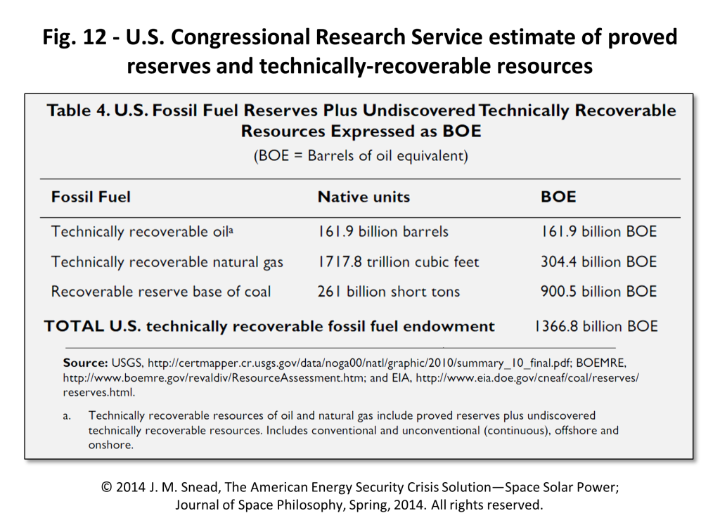 Figure 12 – U.S. Congressional Research Service estimate of proved reserves and technically recoverable resources