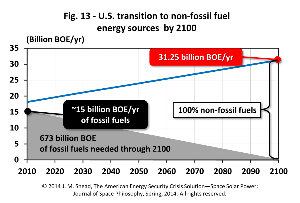 Figure 13 – U.S. transition to non-fossil fuel energy sources by 2100