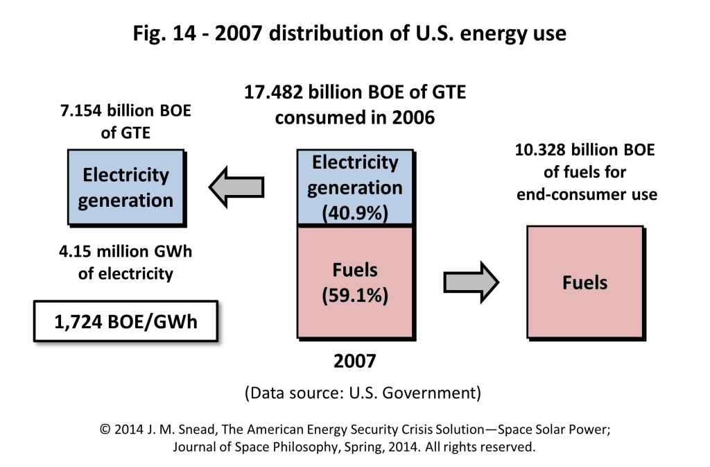 Figure 14 – 2007 distribution of U.S. energy use