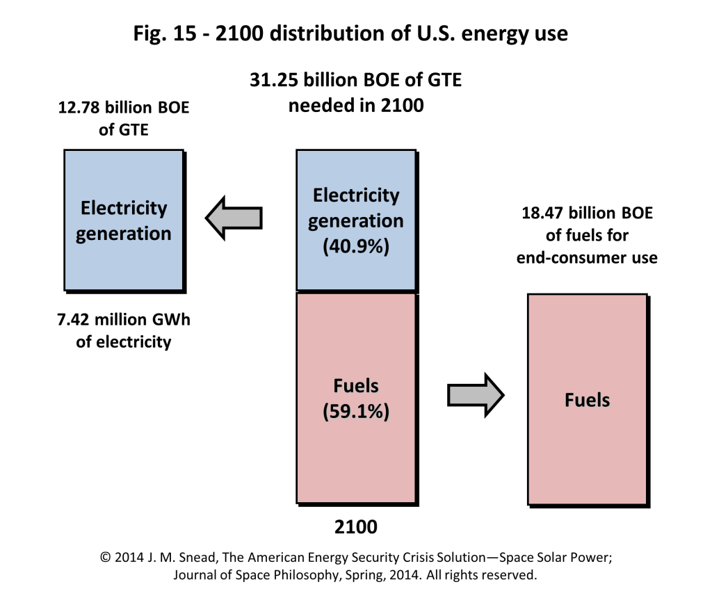 Figure 15 – 2100 distribution of U.S. energy use