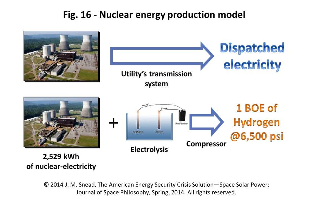 Figure 16 – Nuclear energy production model