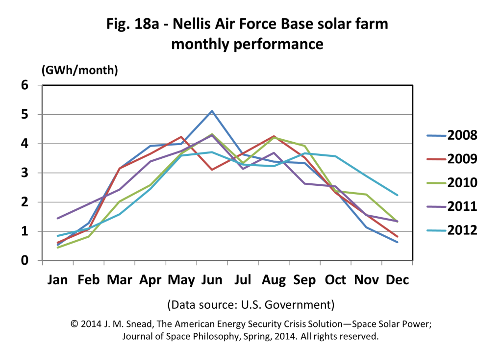 Figure 18a – Nellis Air Force Base solar farm monthly performance