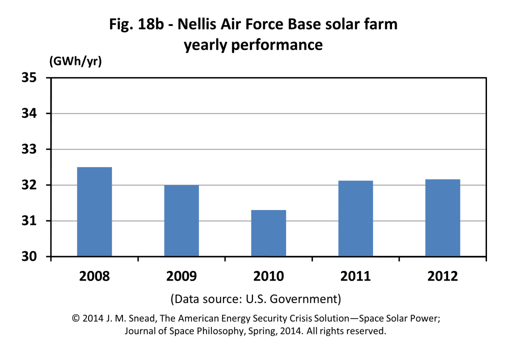 Figure 18b – Nellis Air Force Base solar farm yearly performance