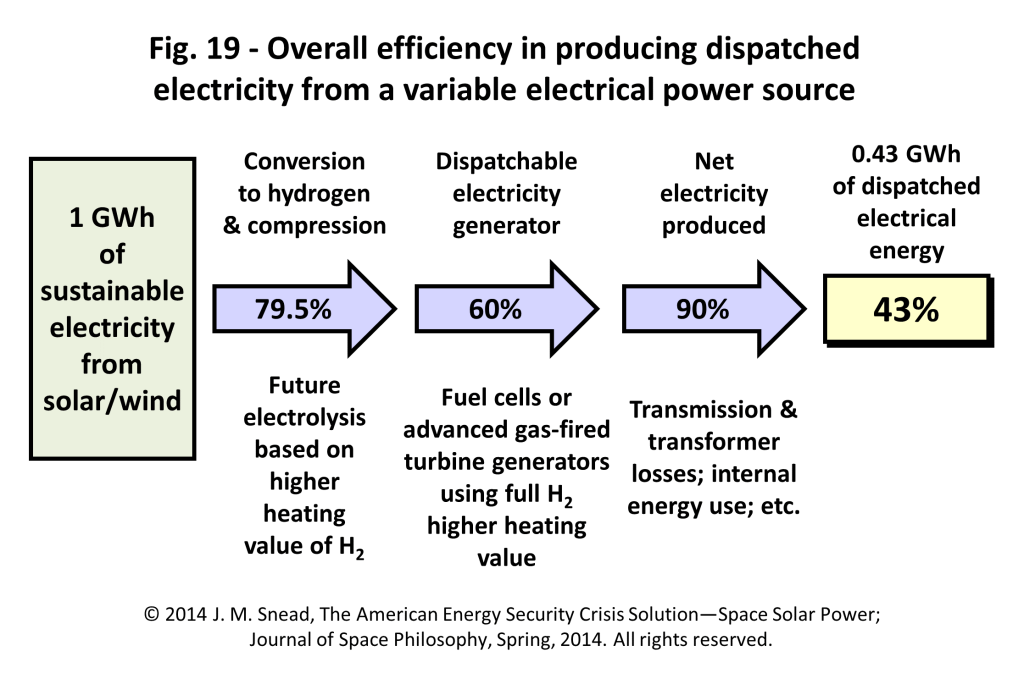Figure 19 – Overall efficiency in producing dispatched electricity from a variable electrical power source