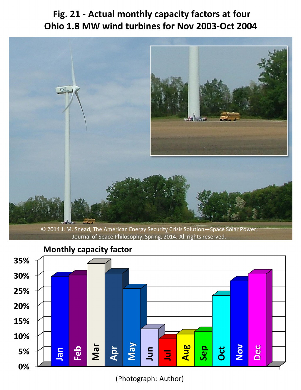 Figure 21 – Actual monthly capacity factor at four Ohio 1.8 MW wind turbines for Nov 2003–Oct 2004