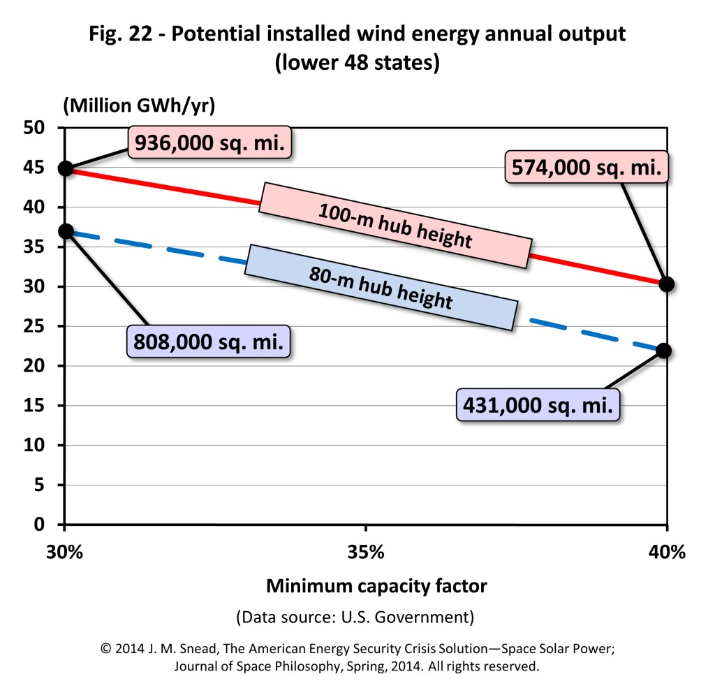 Figure 22 – Potential installed wind energy annual output