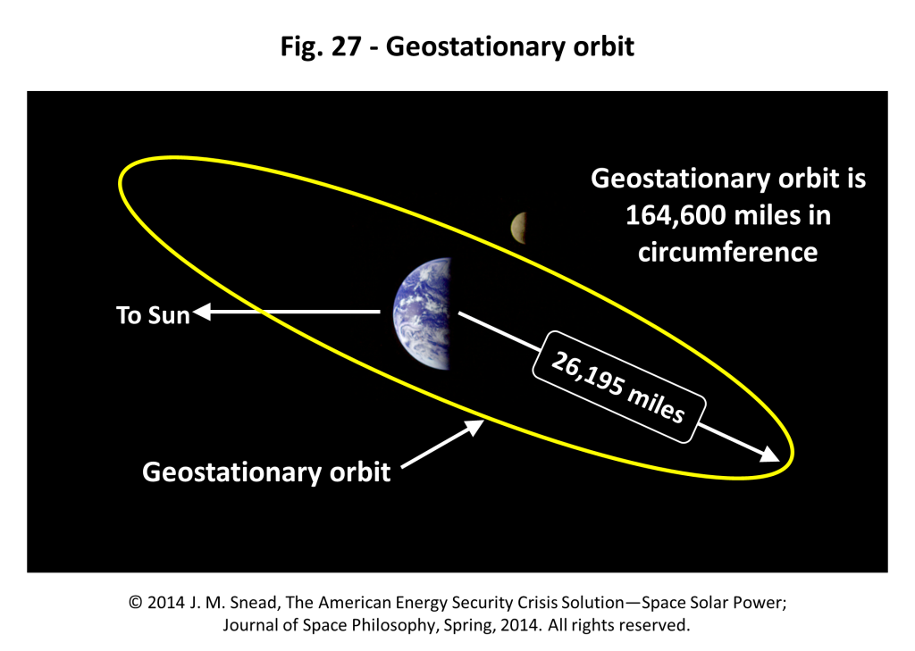 Figure 27 – Geostationary orbit