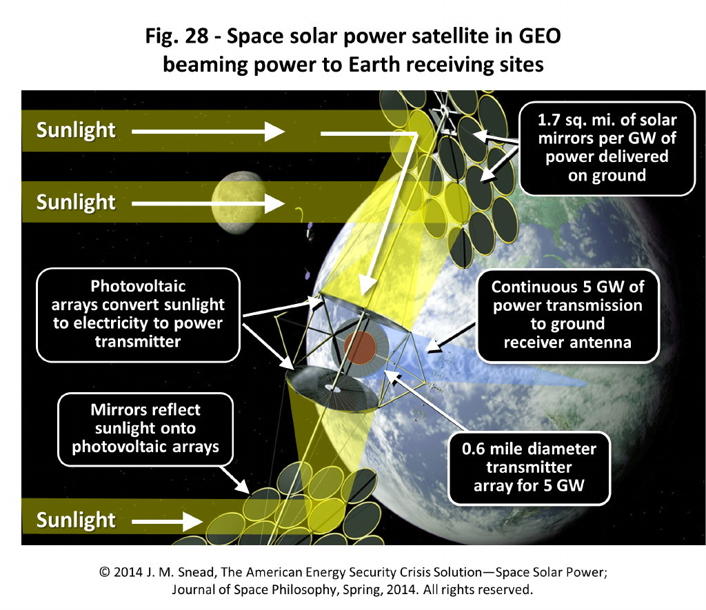 Figure 28 – Space solar power satellite in GEO beaming power to Earth receiving sites