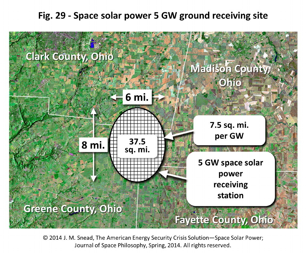 Figure 29 – Space solar power 5 GW ground receiving site