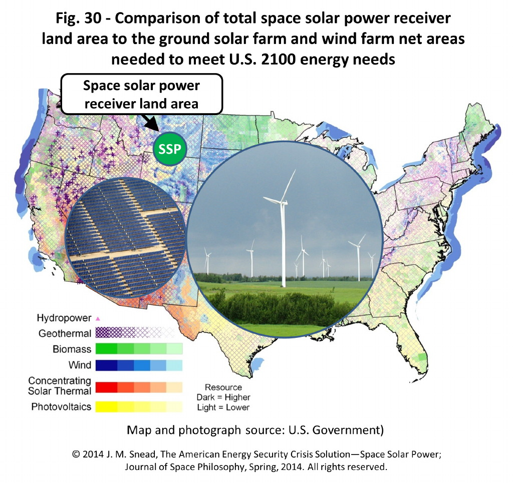 Figure 30 – Comparison of total space power receiver land area with ground solar and wind