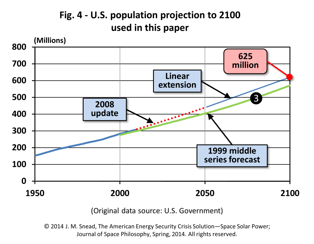 Figure 4 – U.S. population projection to 2100 used in this paper