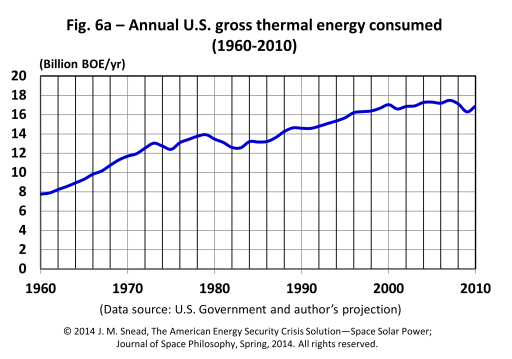 Figure 6a – Annual U.S. gross thermal energy consumed (1960–2010)