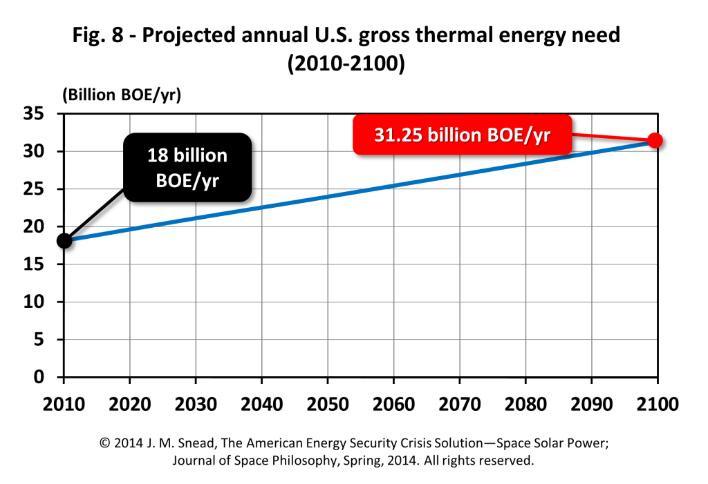 Figure 8 – Projected annual U.S. gross thermal energy used (2010–2100)