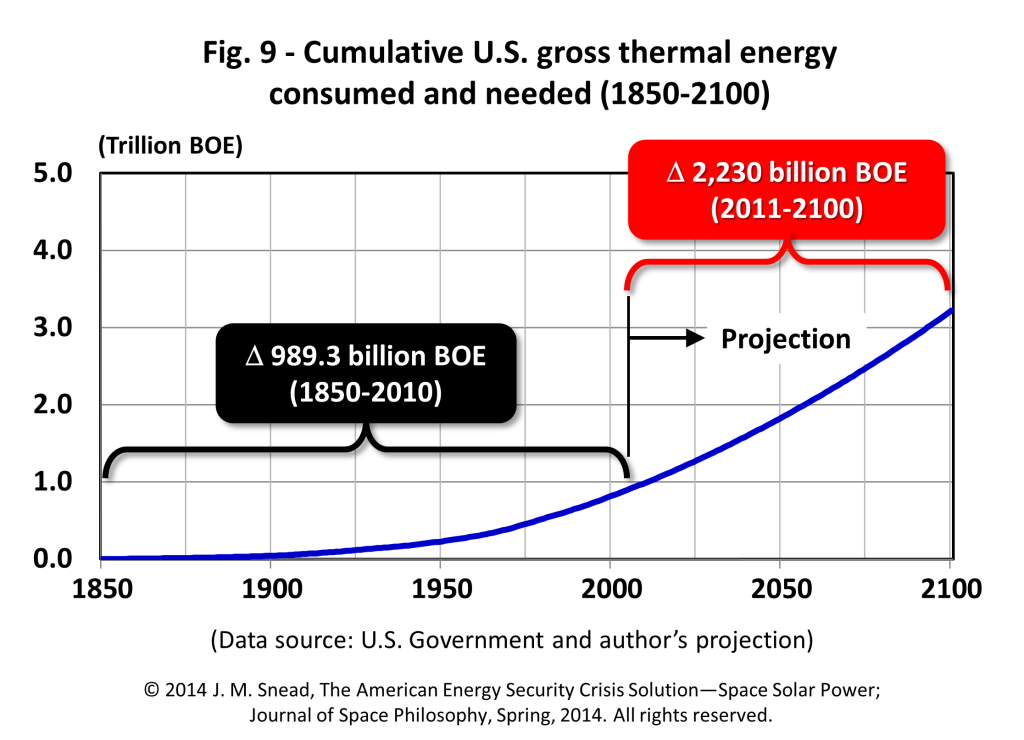 Figure 9 – Cumulative U.S. gross thermal energy consumed and needed (1850–2100)