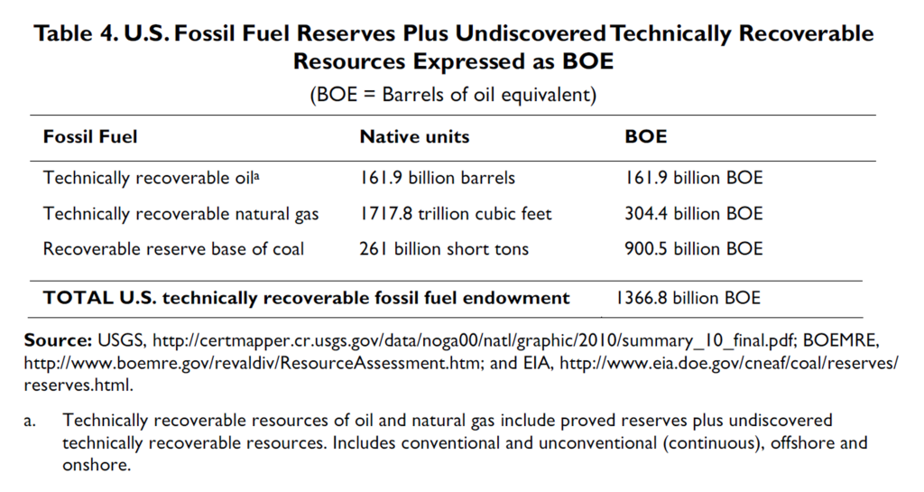 CRS R40872 fossil fuel Table 4 chart