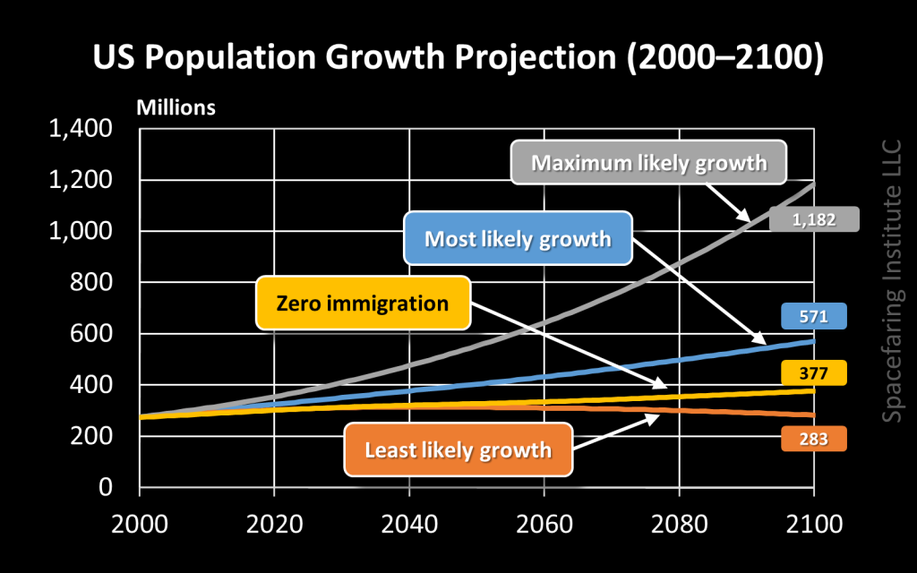 US population growth projection 2000–2100 Census Bureau 1999