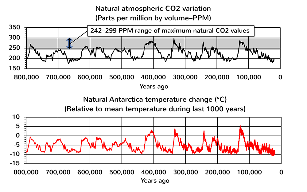Figure 5: Atmospheric CO2 concentration (PPM) and Antarctica temperature change (°C) from 800,000 to 20,000 years ago using ice core measurements (data source: World Data Center for Paleoclimatology, Bolder, and NOAA Paleoclimatology Program, retrieved 2016 and 2017).