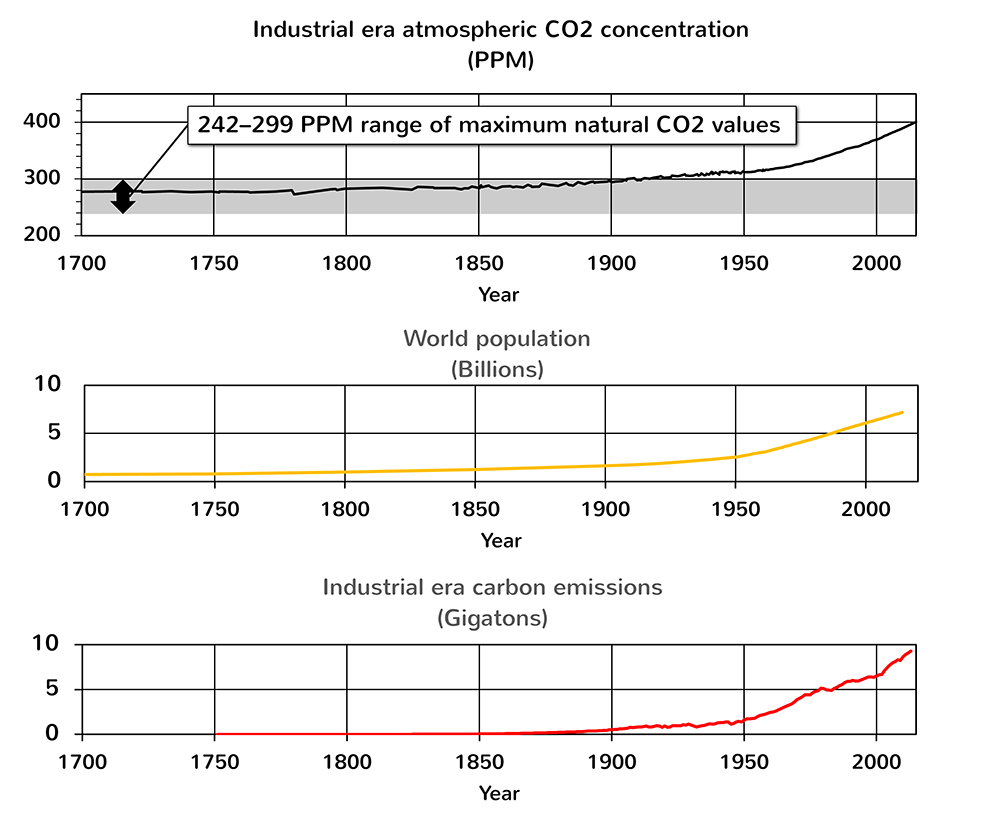 Figure 6: Industrial era atmospheric CO2 concentration, 1700-2015 (climate data source: World Data Center for Paleoclimatology, Bolder, and NOAA Paleoclimatology Program, 1700–1958, retrieved 2015 and 2016; NOAA/Mauna Loa, Hawaii, 1959-2015, retrieved 2016). World population estimate (data source: US Census Bureau). Carbon emissions from fossil fuels (data source: US Department of Energy's Carbon Dioxide Information Analysis Center and BP's Statistical Review of World Energy as compiled by the Earth Policy Institute).