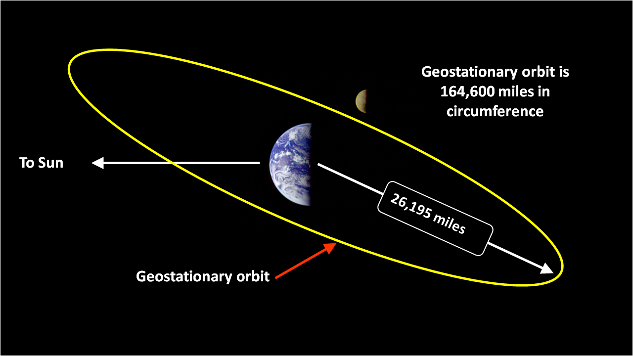 Figure 1: Illustration of geostationary Earth orbit.