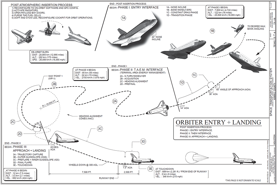 Chart from the Historic American Engineering Record of the Space Transportation System